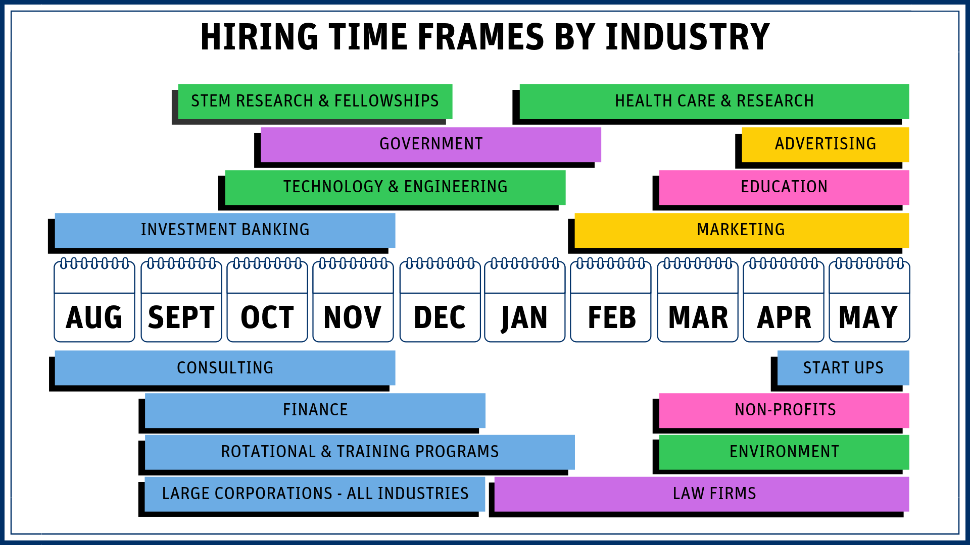 hiring timeframes by industry