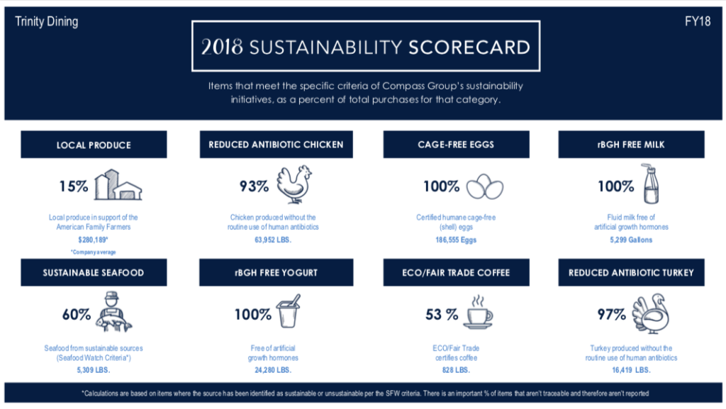 Sustainable Food Chart